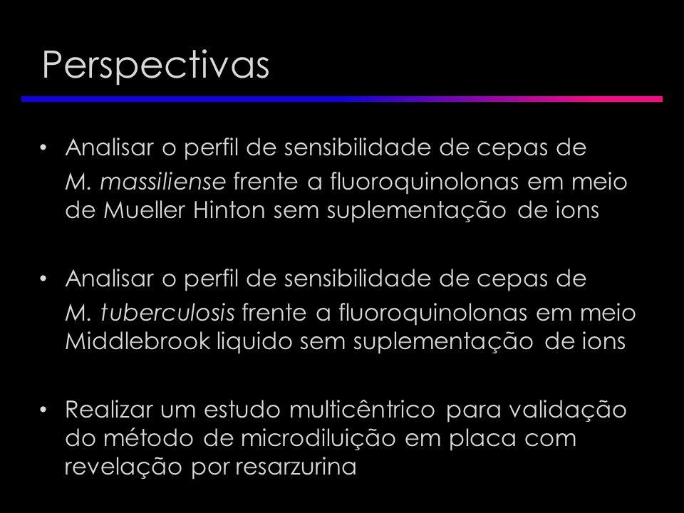 Perspectivas Analisar o perfil de sensibilidade de cepas de