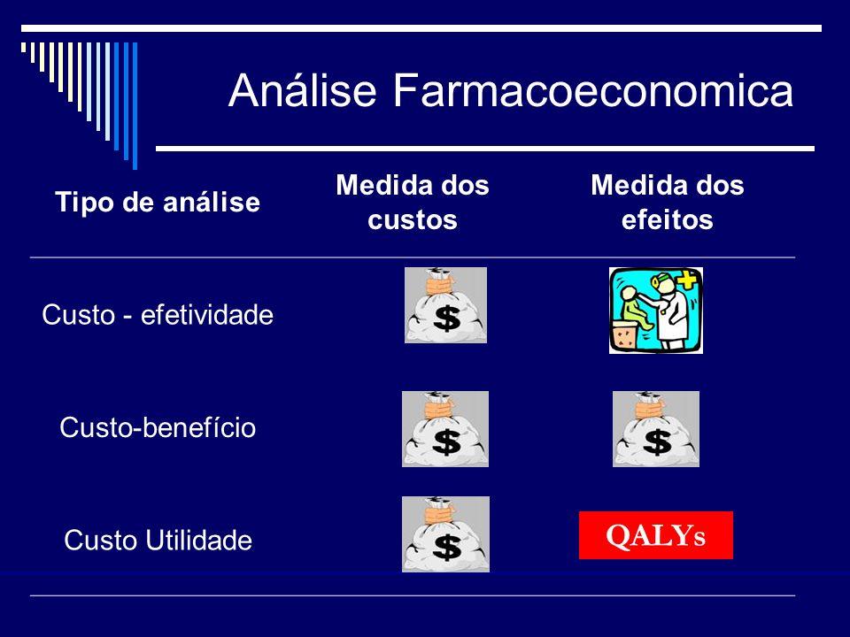 Análise Farmacoeconomica