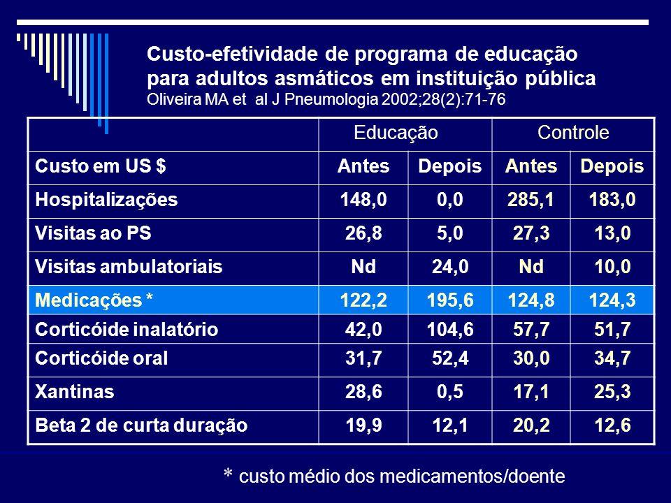 * custo médio dos medicamentos/doente
