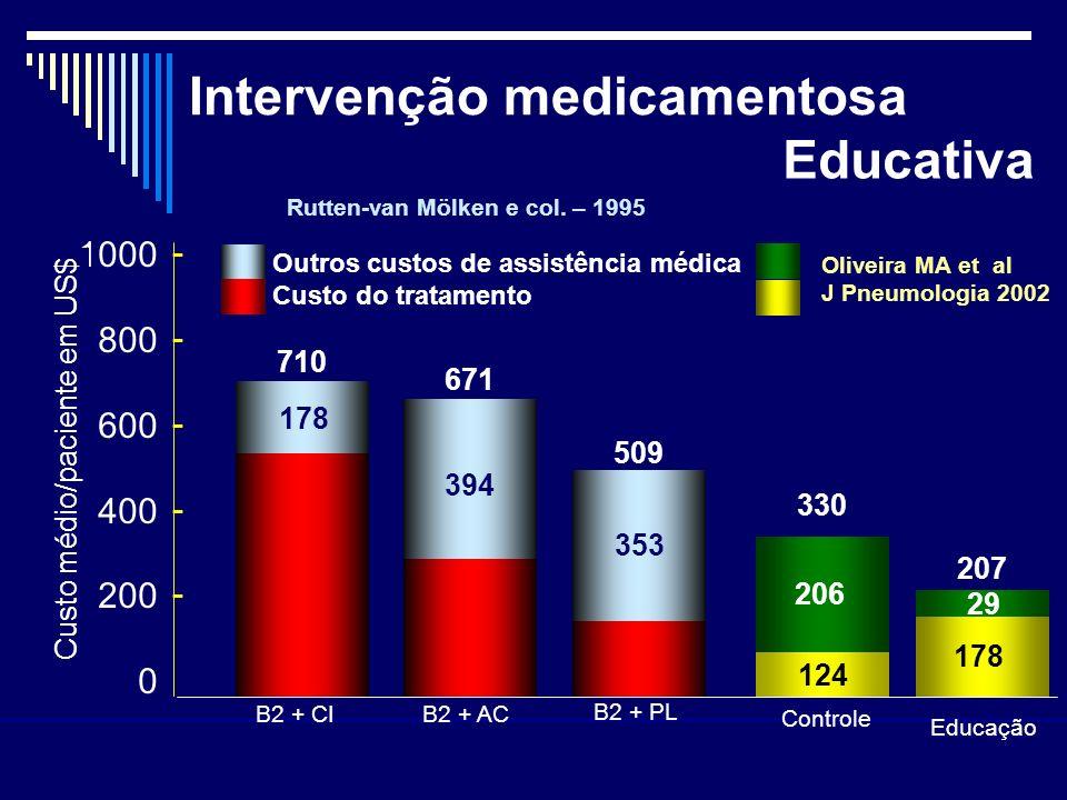 Intervenção medicamentosa