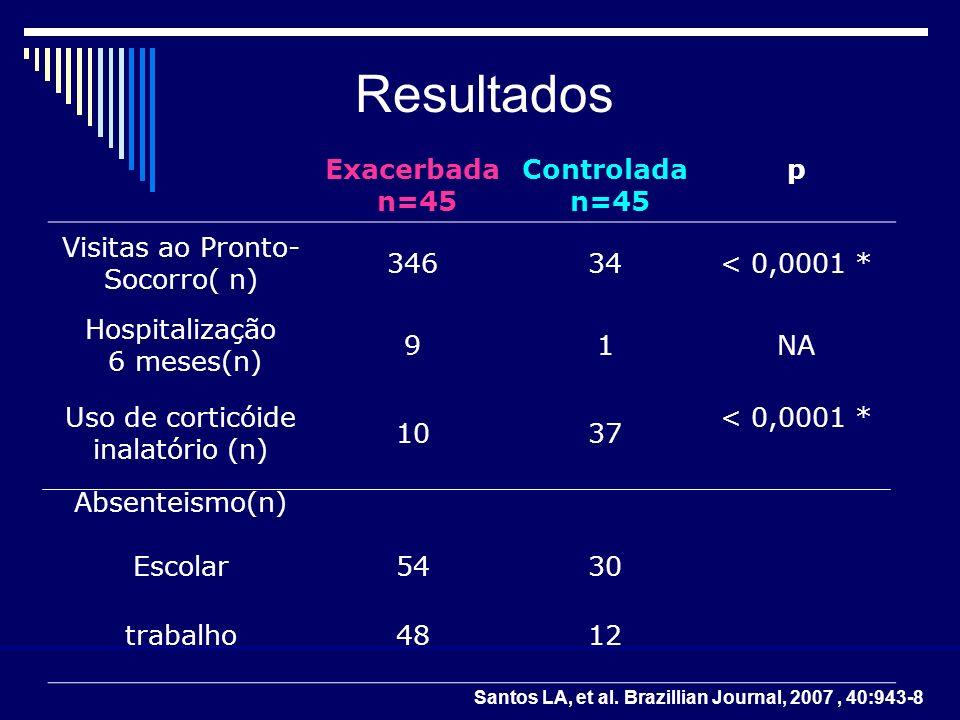 Resultados Exacerbada n=45 Controlada p Visitas ao Pronto- Socorro( n)