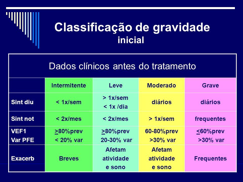 Classificação de gravidade