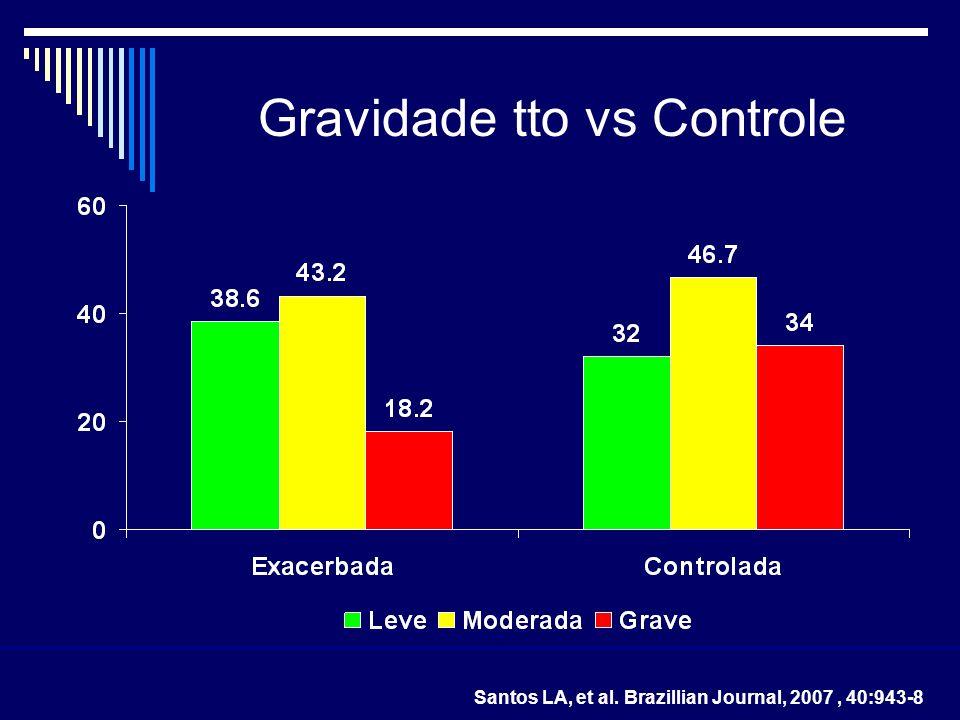 Gravidade tto vs Controle
