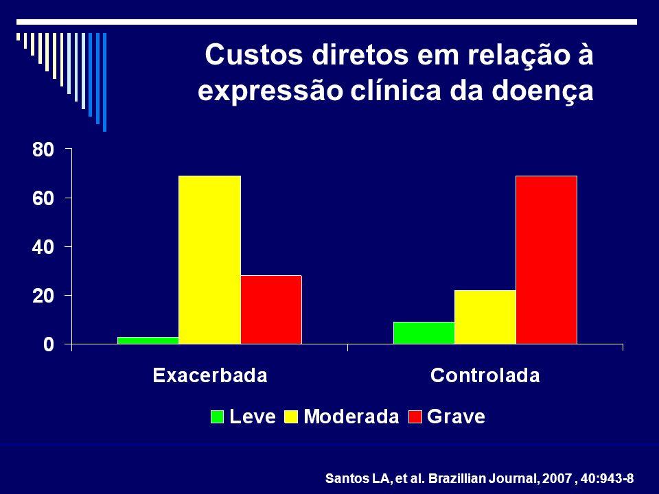 Custos diretos em relação à expressão clínica da doença