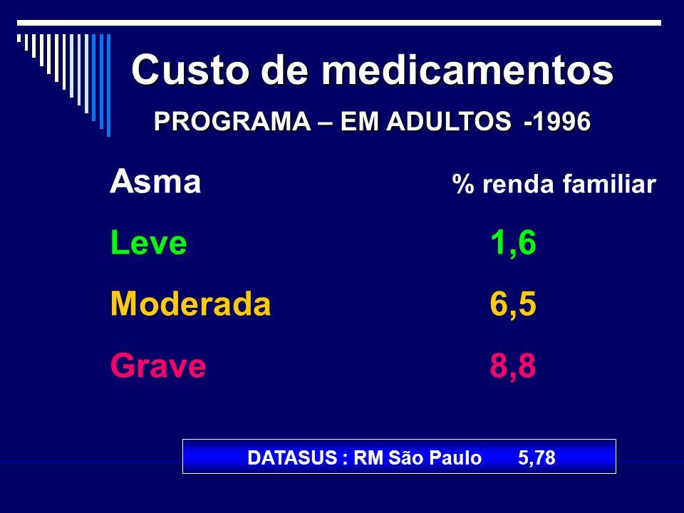 Custo de medicamentos Asma % renda familiar Leve 1,6 Moderada 6,5
