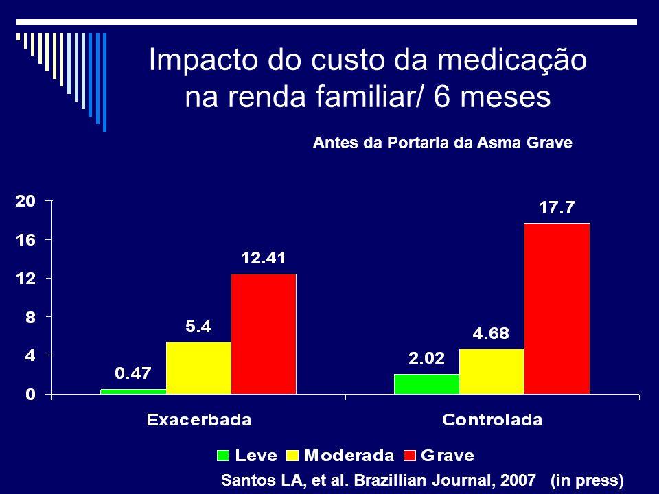 Impacto do custo da medicação na renda familiar/ 6 meses