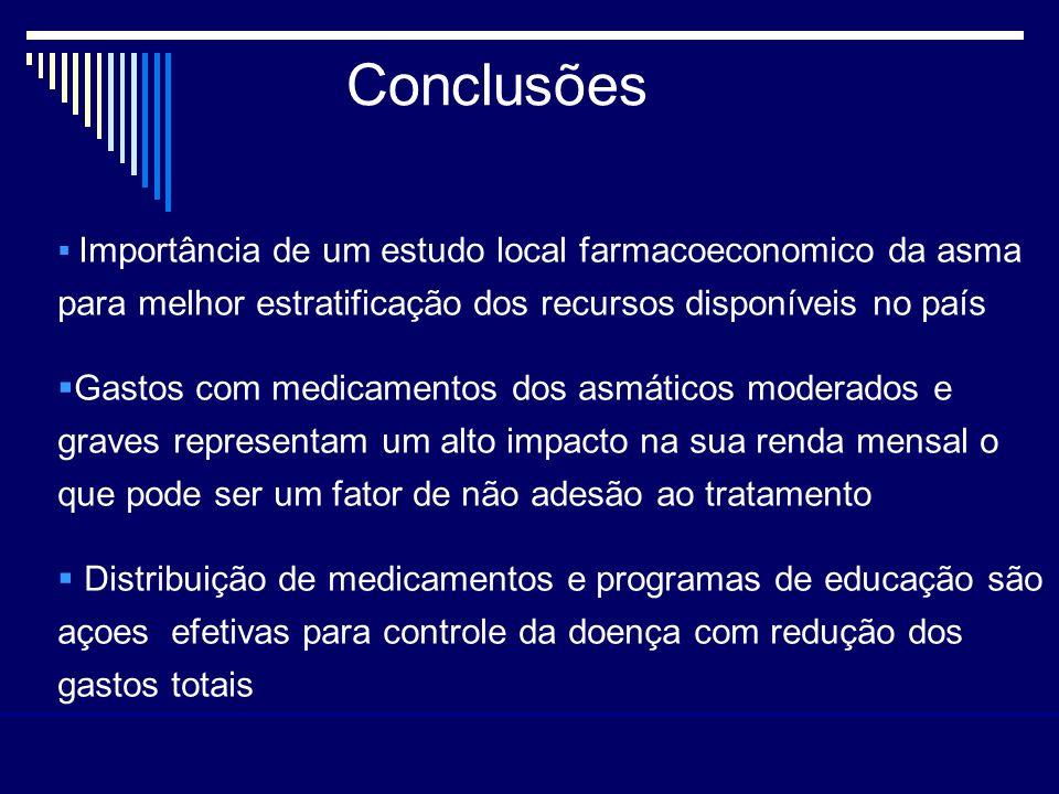 Conclusões Importância de um estudo local farmacoeconomico da asma para melhor estratificação dos recursos disponíveis no país.