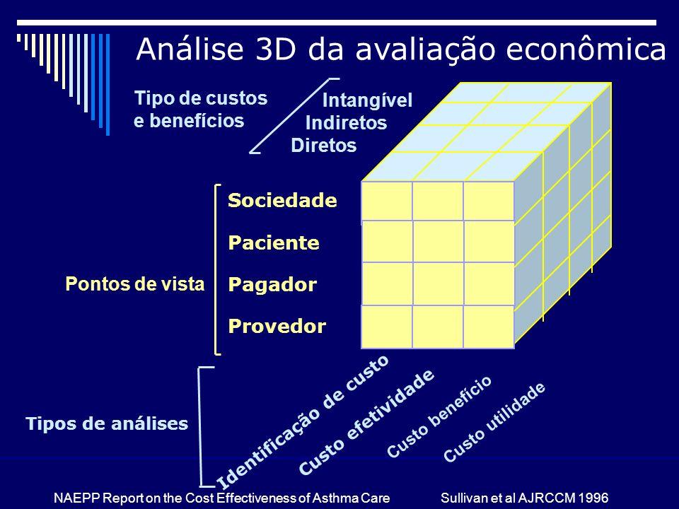 Análise 3D da avaliação econômica