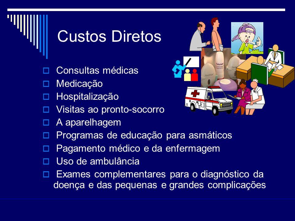 Custos Diretos Consultas médicas Medicação Hospitalização
