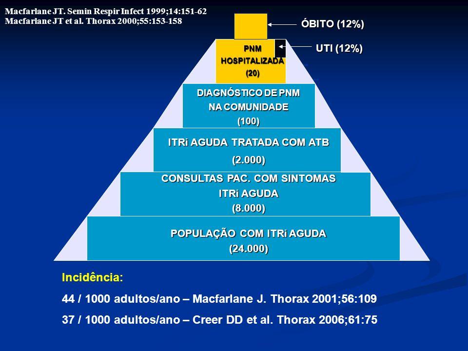 44 / 1000 adultos/ano – Macfarlane J. Thorax 2001;56:109