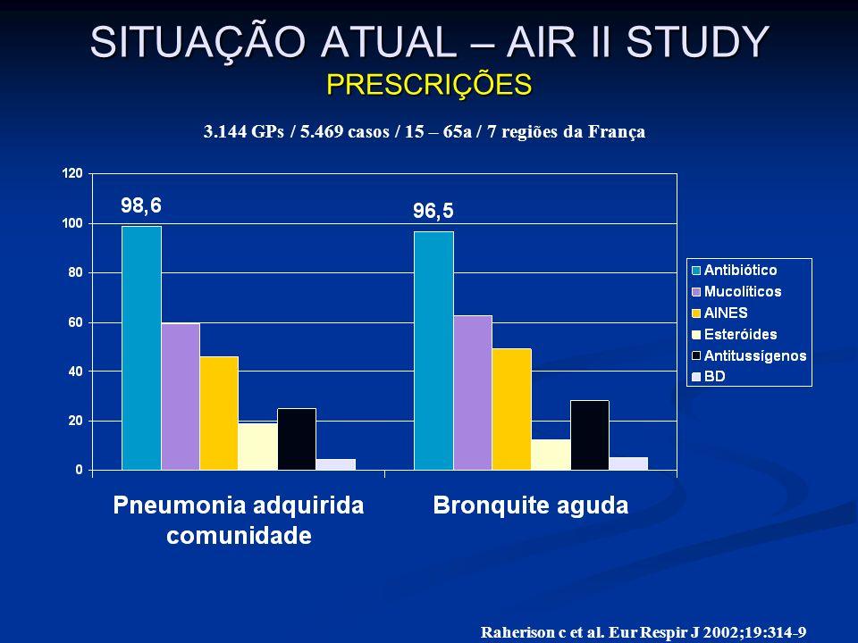 SITUAÇÃO ATUAL – AIR II STUDY PRESCRIÇÕES