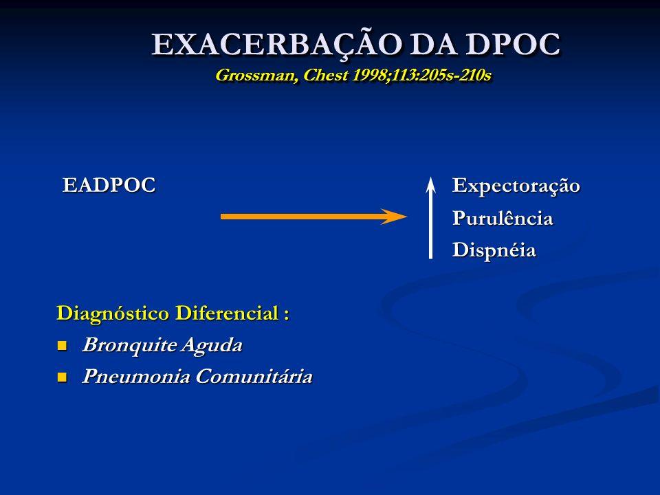 EXACERBAÇÃO DA DPOC Grossman, Chest 1998;113:205s-210s