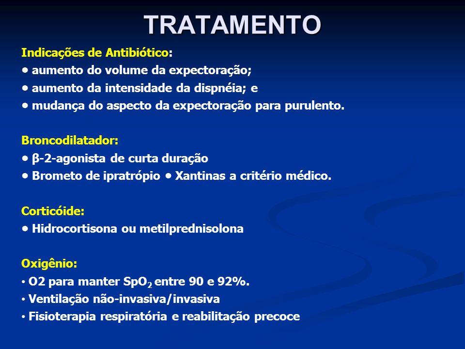 TRATAMENTO Indicações de Antibiótico: