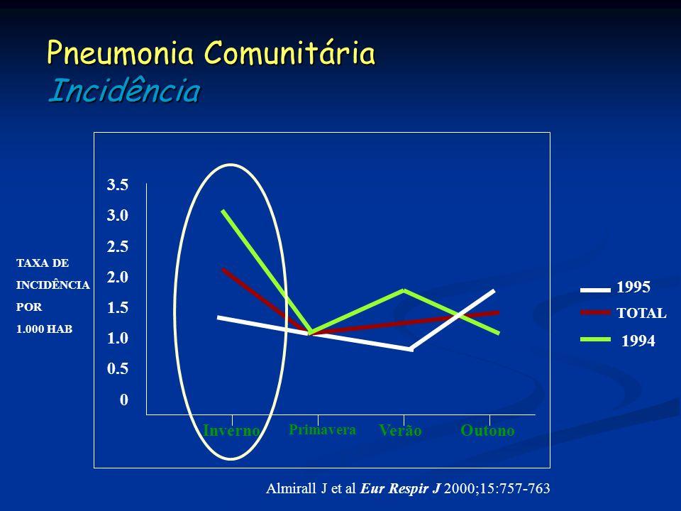 Pneumonia Comunitária Incidência