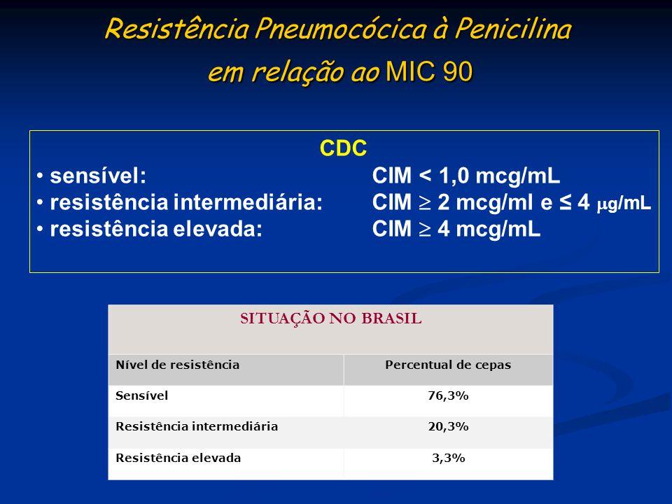 Resistência Pneumocócica à Penicilina em relação ao MIC 90