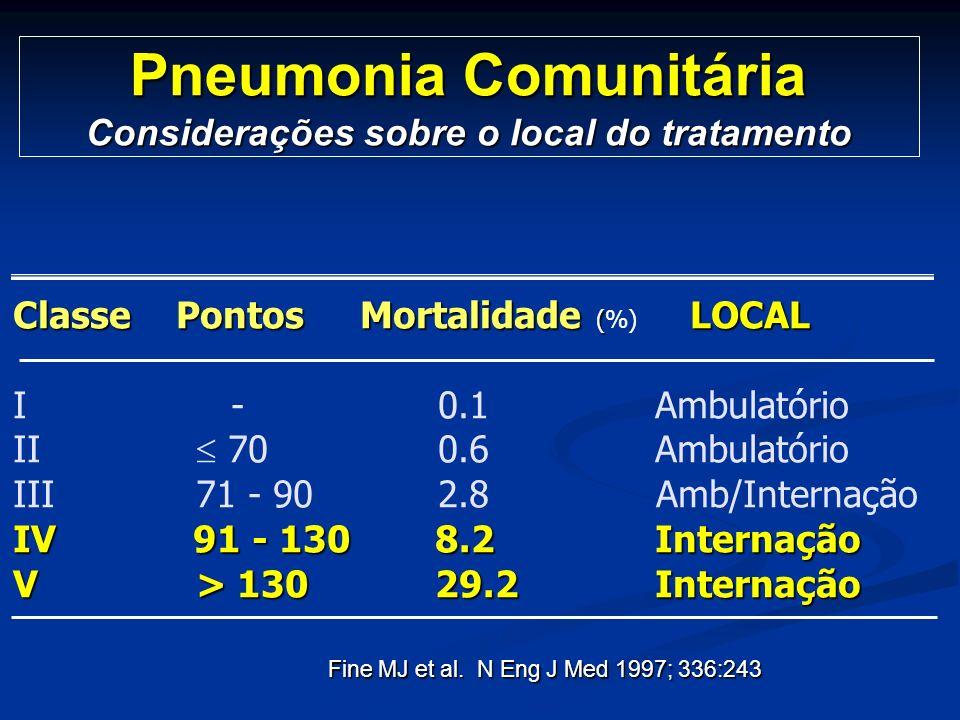 Pneumonia Comunitária Considerações sobre o local do tratamento
