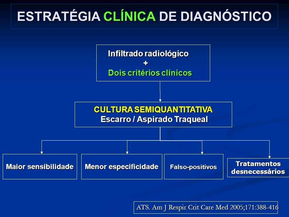 ESTRATÉGIA CLÍNICA DE DIAGNÓSTICO