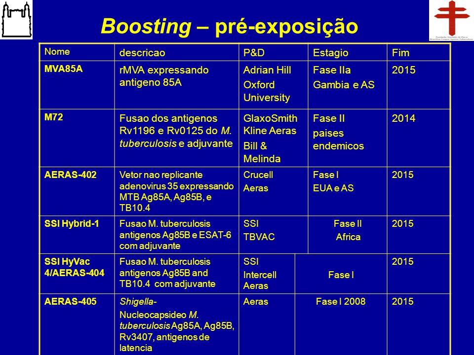 Boosting – pré-exposição