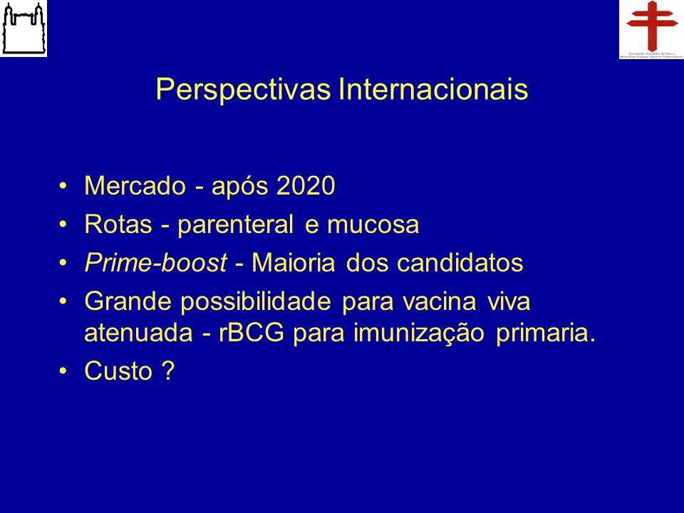 Perspectivas Internacionais