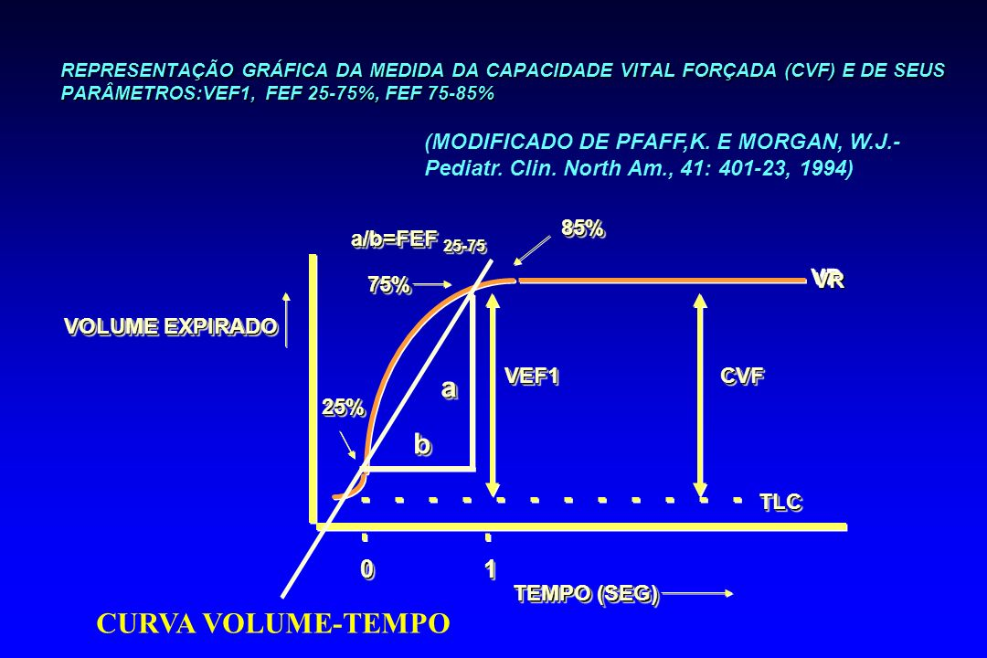 a b CURVA VOLUME-TEMPO 1 (MODIFICADO DE PFAFF,K. E MORGAN, W.J.-