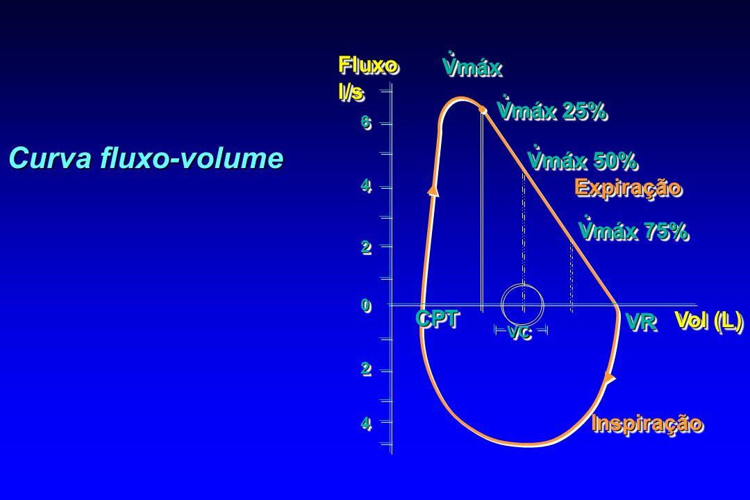 Curva fluxo-volume . Fluxo Vmáx l/s Vmáx 25% Vmáx 50% Expiração