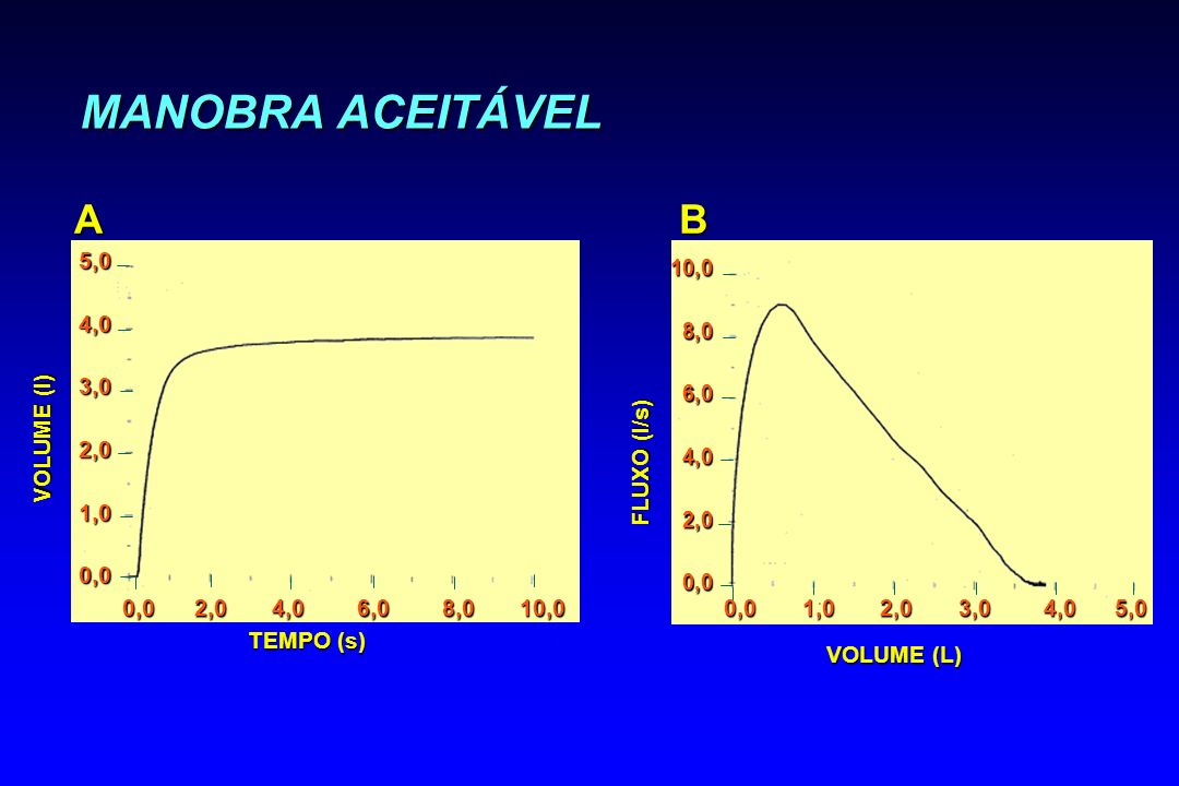 MANOBRA ACEITÁVEL A B 5,0 4,0 3,0 2,0 1,0 0,0 VOLUME (l) FLUXO (l/s)