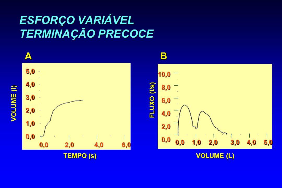 ESFORÇO VARIÁVEL TERMINAÇÃO PRECOCE