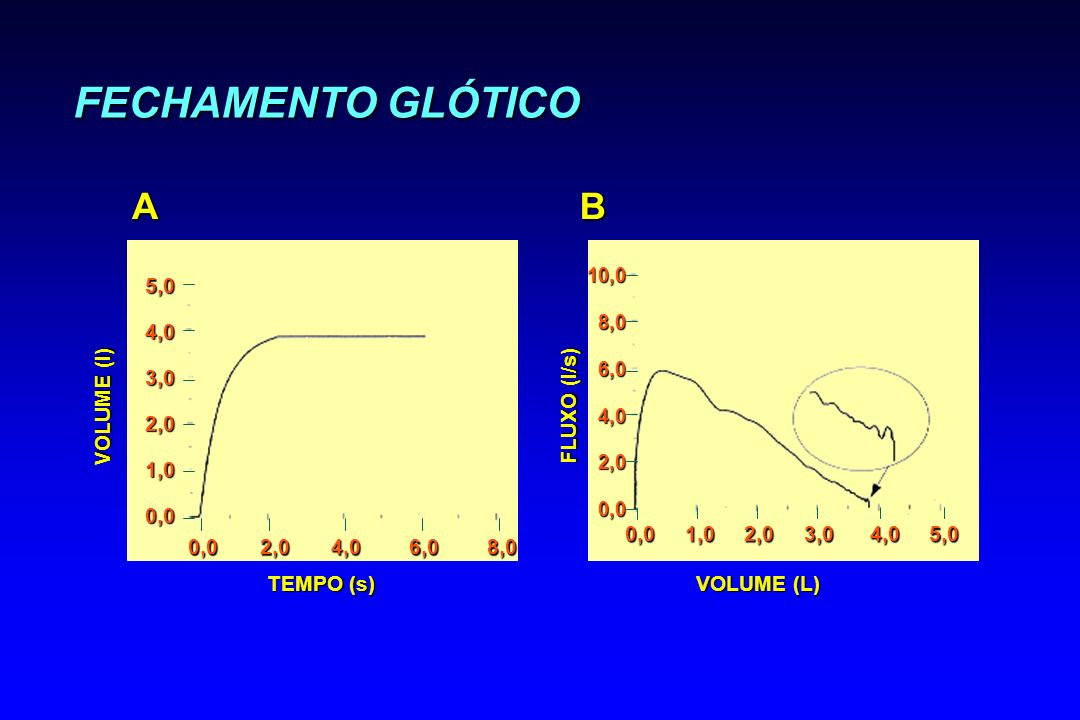 FECHAMENTO GLÓTICO A B 5,0 4,0 3,0 2,0 1,0 0,0 VOLUME (l) FLUXO (l/s)