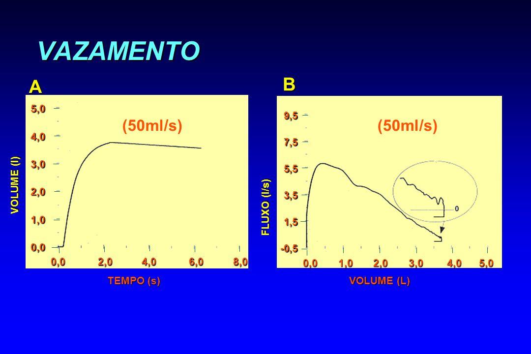 VAZAMENTO B A (50ml/s) (50ml/s) 5,0 4,0 3,0 2,0 1,0 0,0 VOLUME (l)