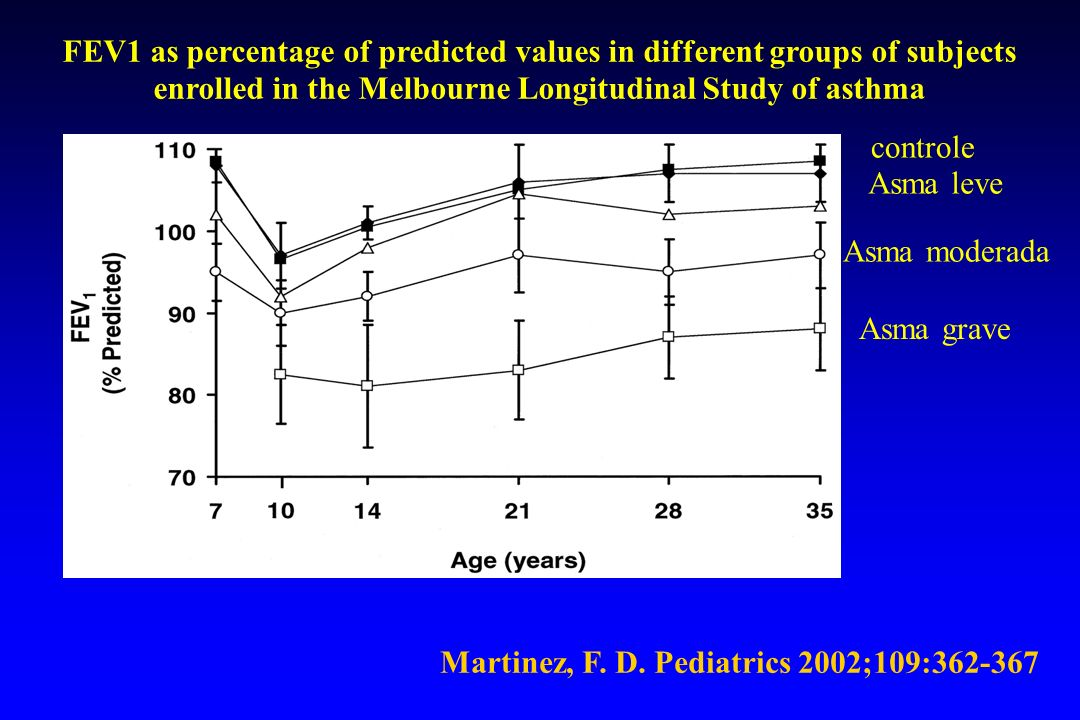 FEV1 as percentage of predicted values in different groups of subjects enrolled in the Melbourne Longitudinal Study of asthma