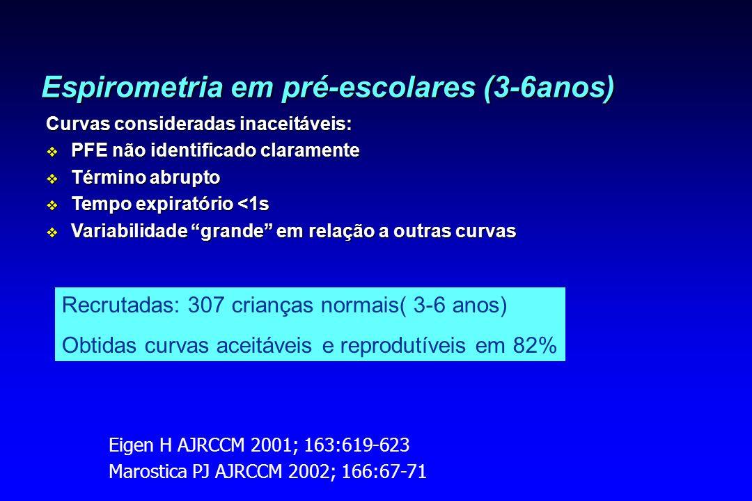 Espirometria em pré-escolares (3-6anos)
