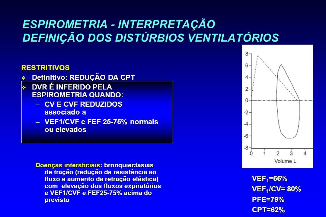 ESPIROMETRIA - INTERPRETAÇÃO DEFINIÇÃO DOS DISTÚRBIOS VENTILATÓRIOS