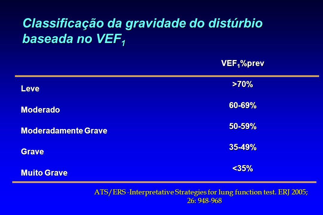 Classificação da gravidade do distúrbio baseada no VEF1