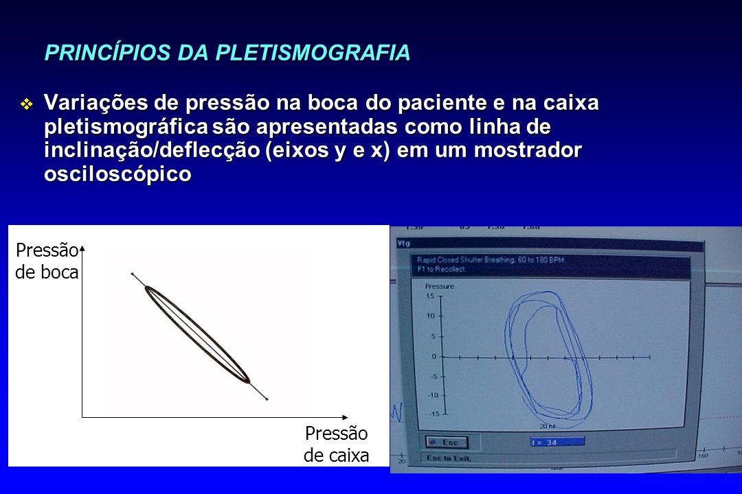 PRINCÍPIOS DA PLETISMOGRAFIA