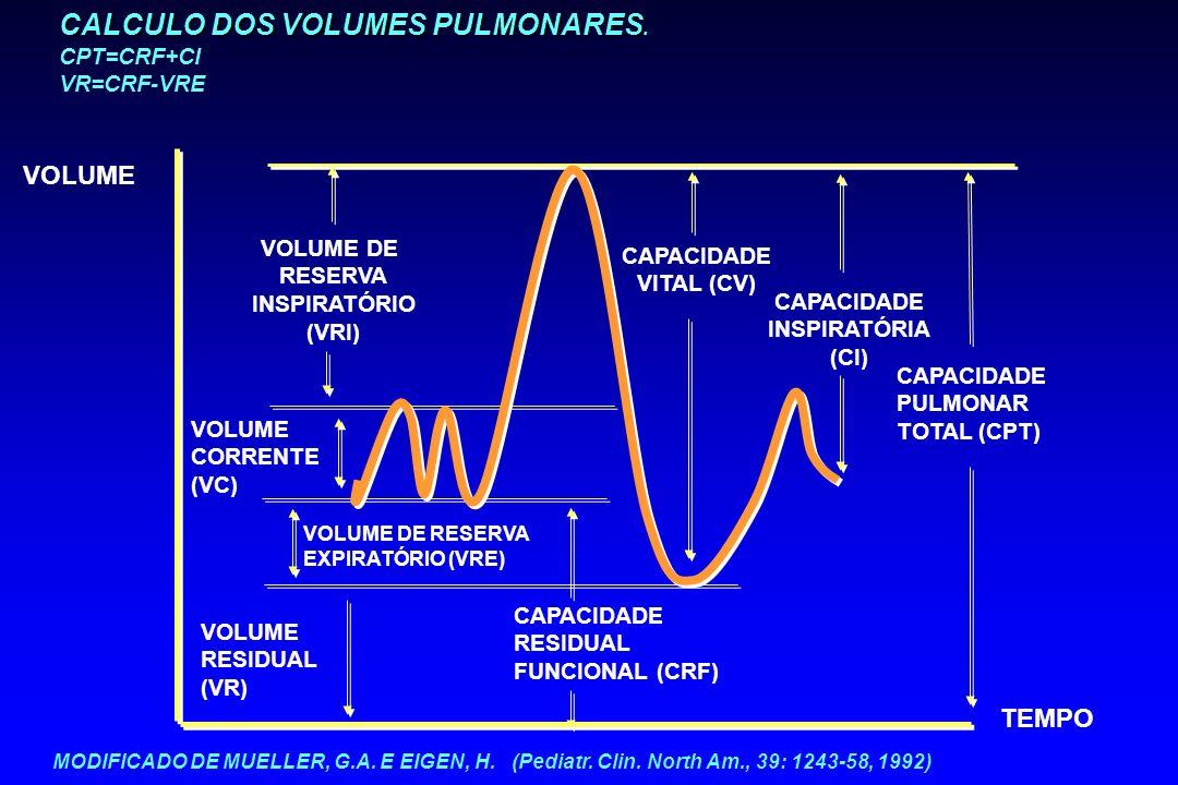 CALCULO DOS VOLUMES PULMONARES. CPT=CRF+CI VR=CRF-VRE