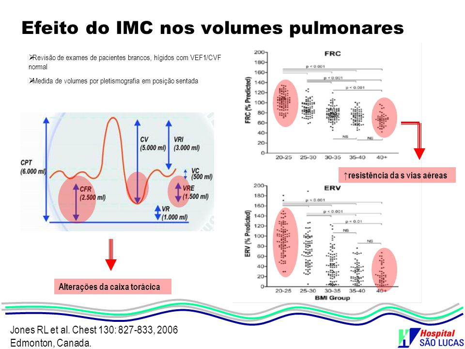 Efeito do IMC nos volumes pulmonares