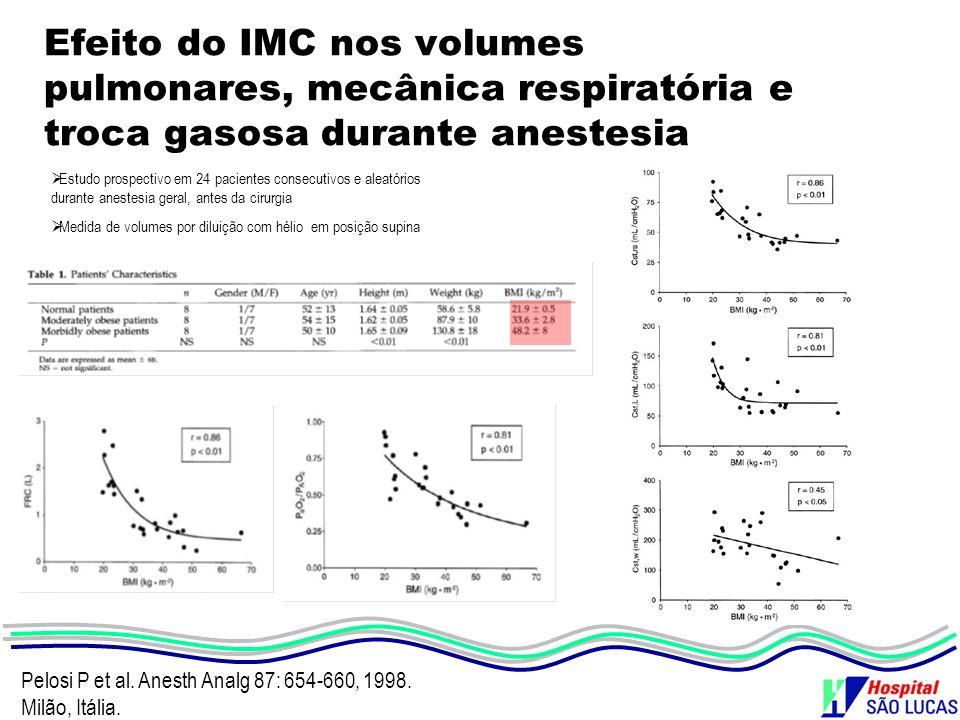 Efeito do IMC nos volumes pulmonares, mecânica respiratória e troca gasosa durante anestesia