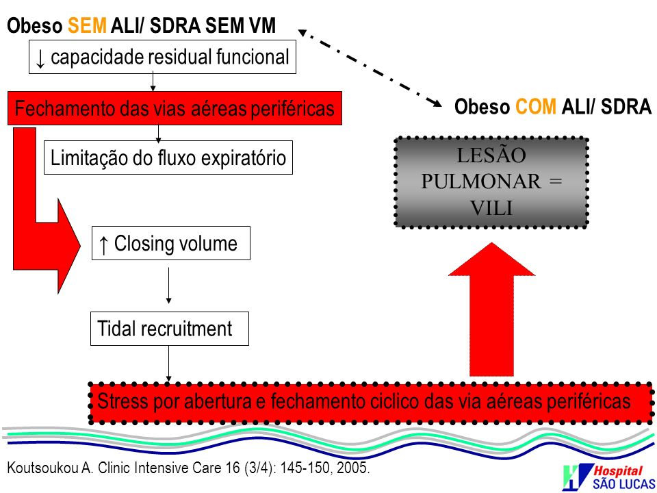 Obeso SEM ALI/ SDRA SEM VM ↓ capacidade residual funcional