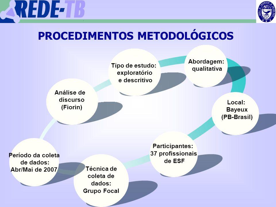 PROCEDIMENTOS METODOLÓGICOS Técnica de coleta de dados: