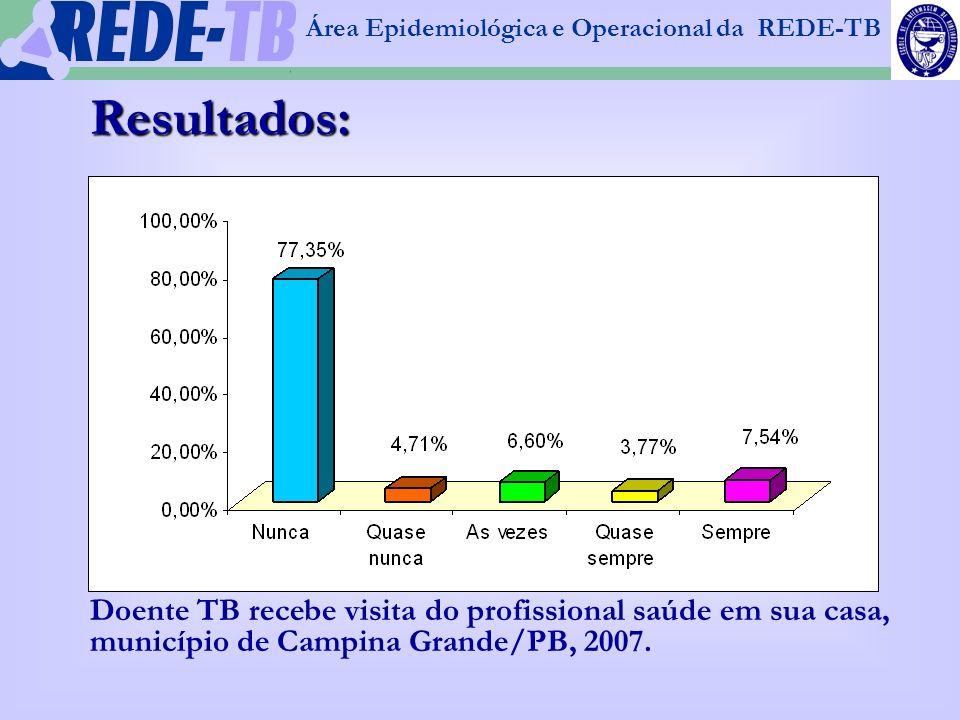 Área Epidemiológica e Operacional da REDE-TB