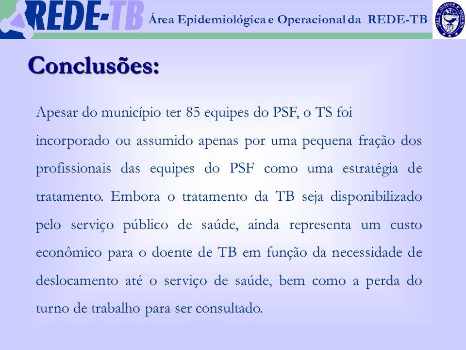 Conclusões: Apesar do município ter 85 equipes do PSF, o TS foi