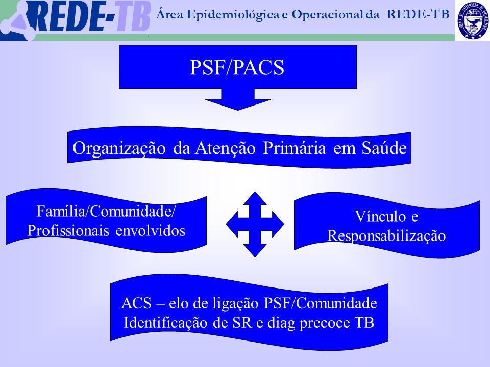 PSF/PACS Organização da Atenção Primária em Saúde Família/Comunidade/