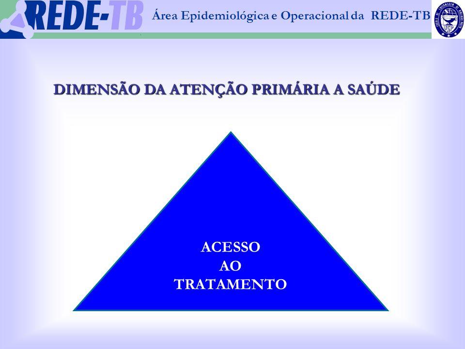 DIMENSÃO DA ATENÇÃO PRIMÁRIA A SAÚDE