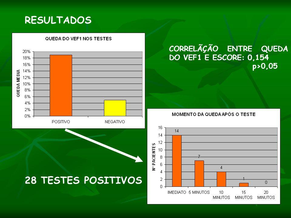 RESULTADOS 28 TESTES POSITIVOS