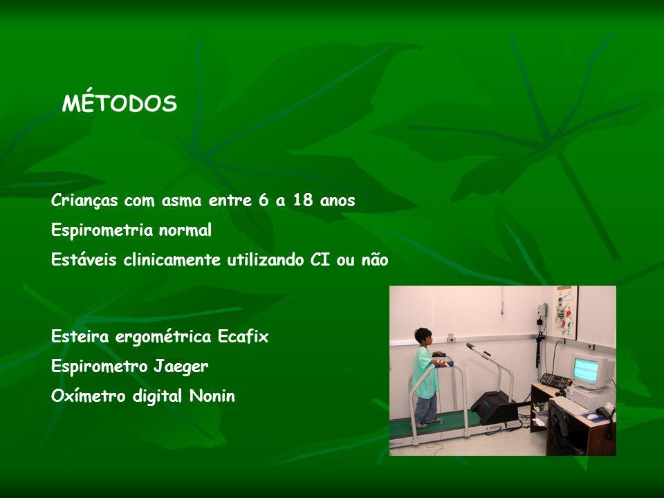 MÉTODOS Crianças com asma entre 6 a 18 anos Espirometria normal