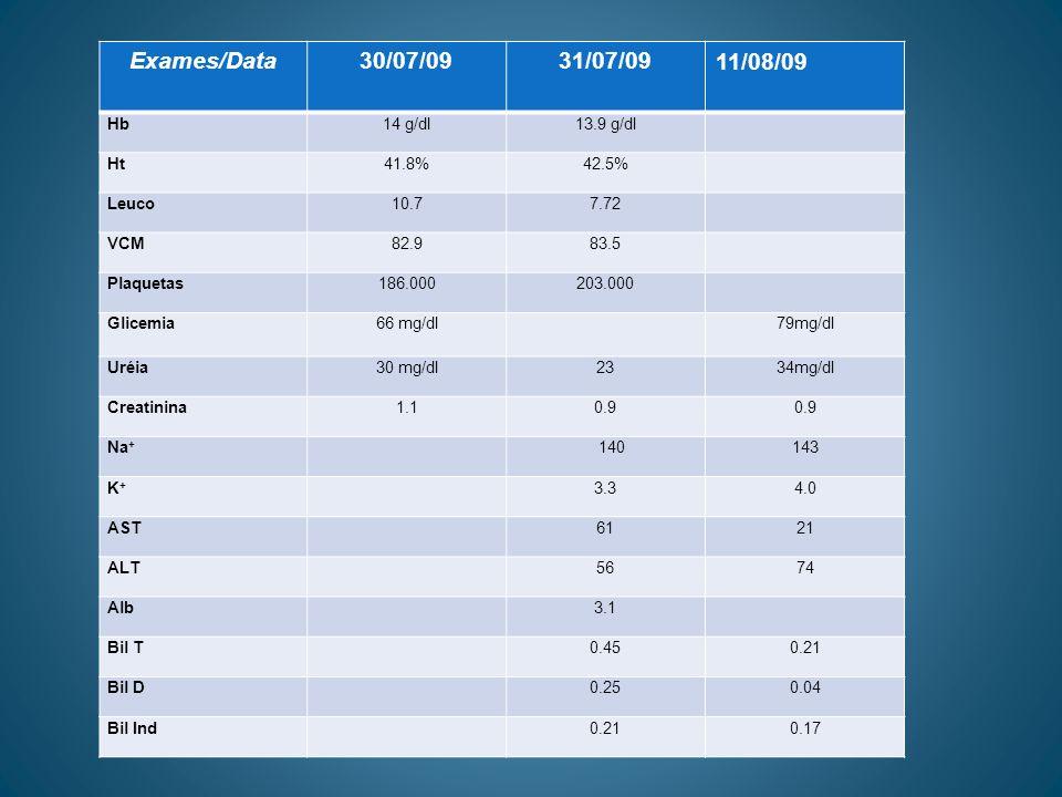 Exames/Data 30/07/09 31/07/09 11/08/09 Hb 14 g/dl 13.9 g/dl Ht 41.8%