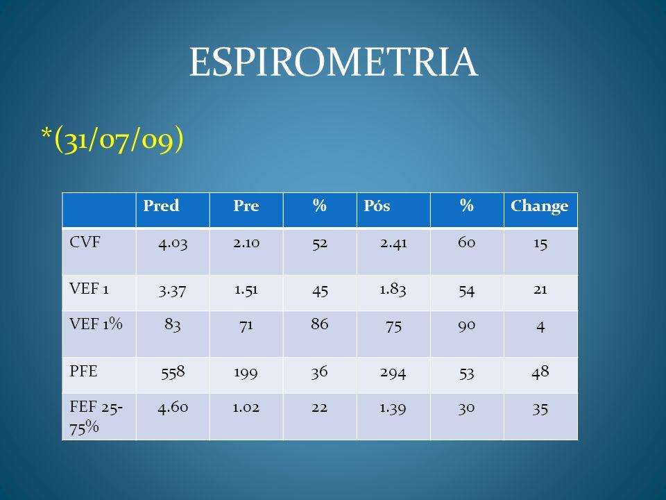 ESPIROMETRIA *(31/07/09) Pred Pre % Pós Change CVF 4.03 2.10 52 2.41