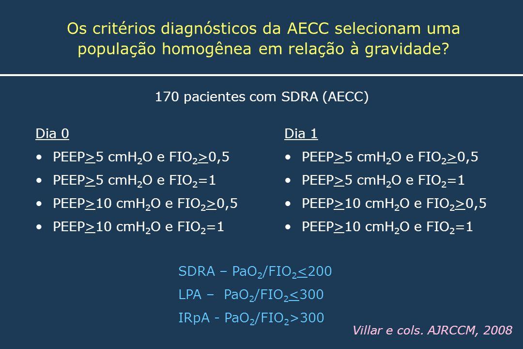 170 pacientes com SDRA (AECC)