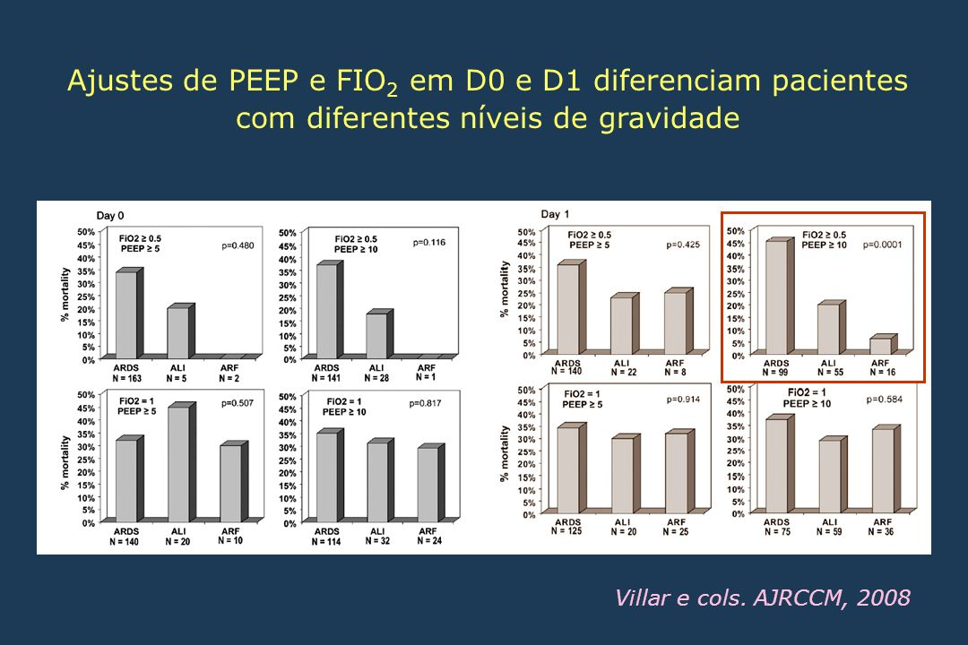Ajustes de PEEP e FIO2 em D0 e D1 diferenciam pacientes com diferentes níveis de gravidade