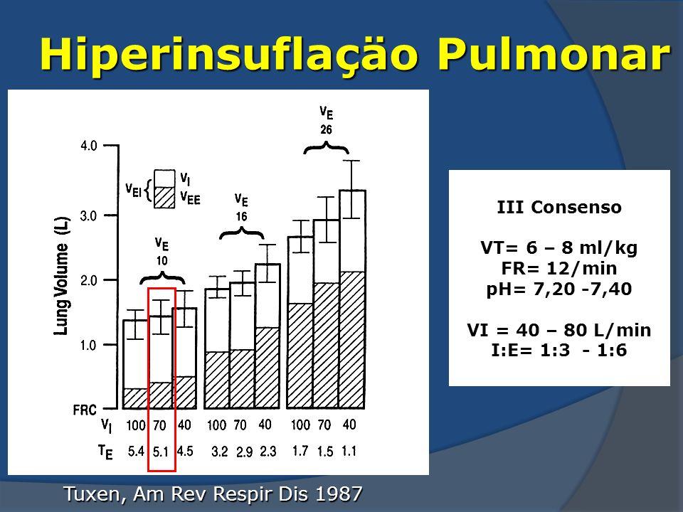Hiperinsuflaçäo Pulmonar